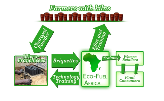 Eco Fuel Business Model